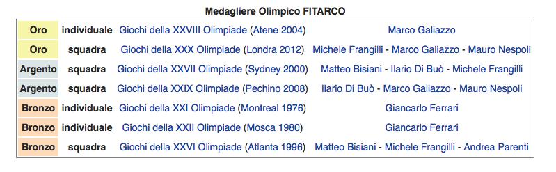 i successi degli atleti FITARCO alle Olimpiadi